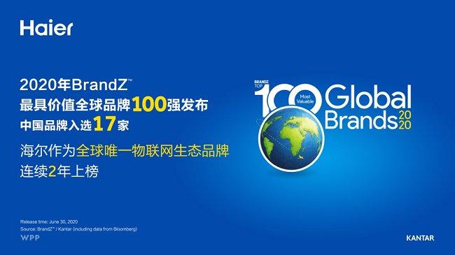 海尔获全球首个物联网生态品牌奖 蝉联2020年BrandZ百强榜-E点资讯