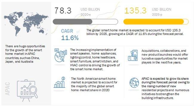 未来五年全球智能家居市场的发展趋势_-_热点资讯-艾德百科网