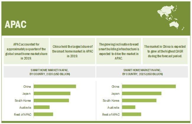 未来五年全球智能家居市场的发展趋势_-_热点资讯-货源百科88网