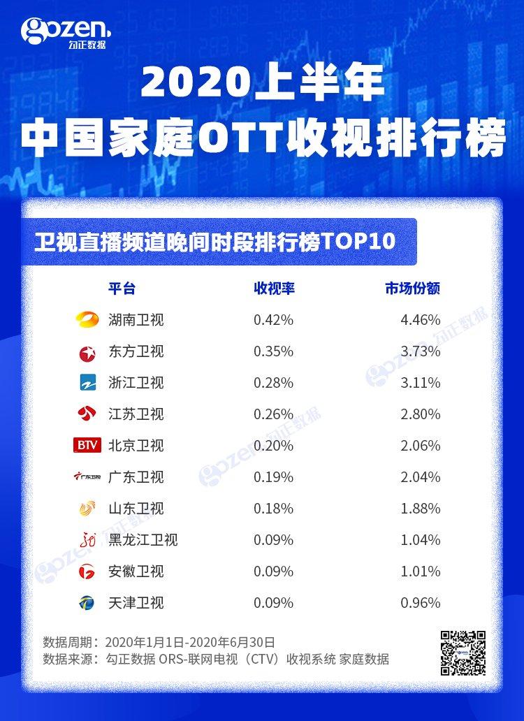 2020年1-6月OTT收视排行发布 湖南卫视位列第一_-_热点资讯-艾德百科网