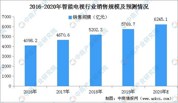 2020年智能电视行业市场规模预测将突破6000亿元_-_热点资讯-货源百科88网