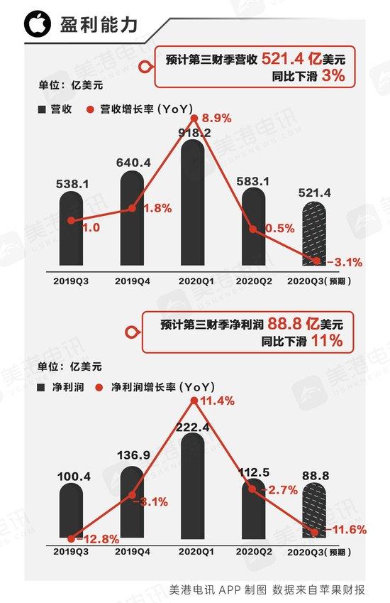 苹果Q3季度营收或下滑 服务部门将成增长主力_-_热点资讯-苏宁优评网