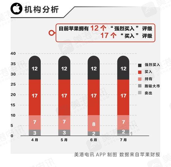 苹果Q3季度营收或下滑 服务部门将成增长主力
