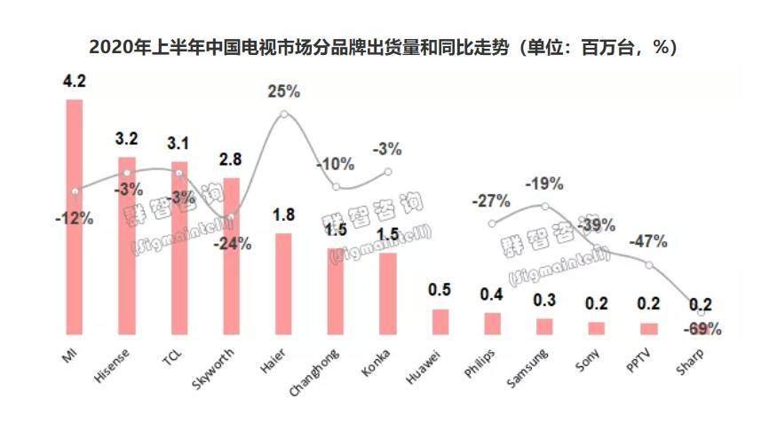 上半年国内彩电市场总结:头部品牌依旧强势_-_热点资讯-货源百科88网