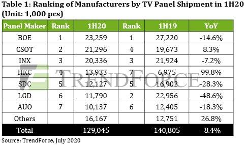 2020上半年全球电视面板出货量下降,京东方位居第一