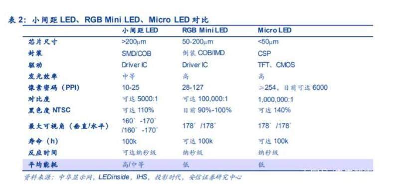 彩电厂商纷纷冲击高端,MiniLED有望成为必选项