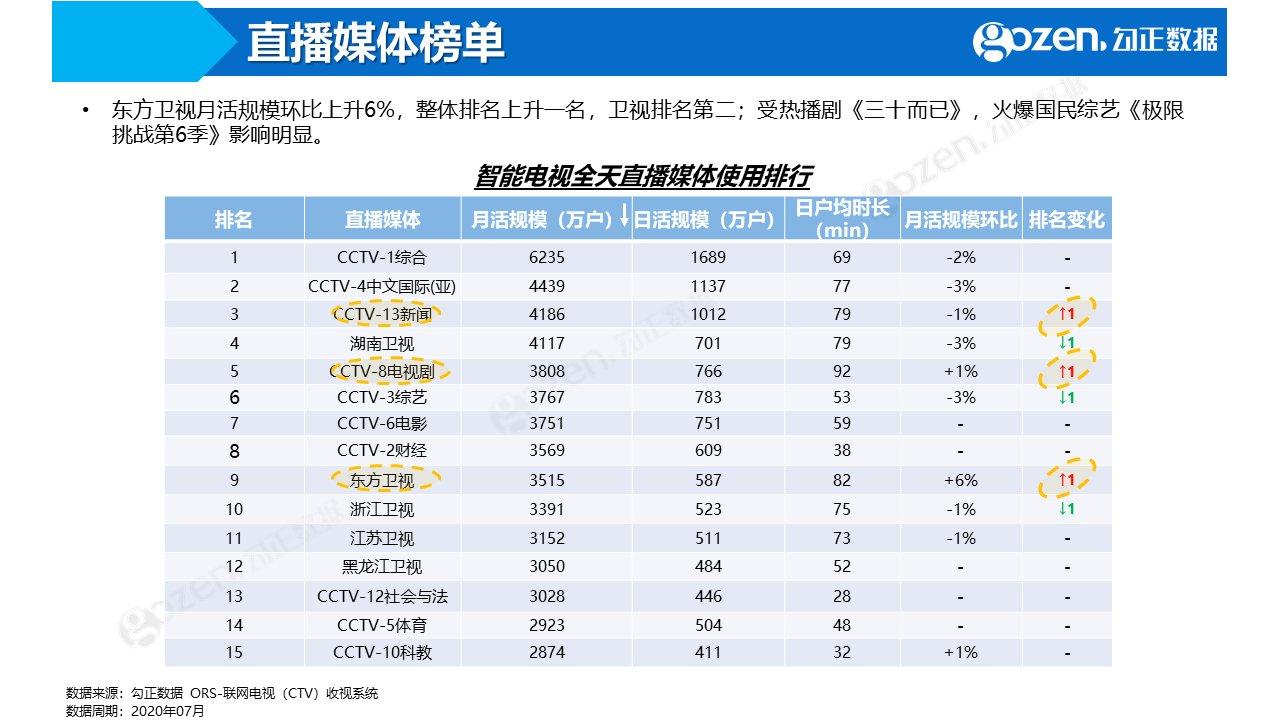 7月智能电视数据报告 点播场景收视率上升明显_-_热点资讯-货源百科88网