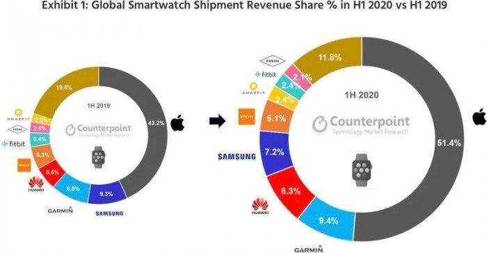 2020上半年智能手表营收报告:Apple Watch占据半壁江山