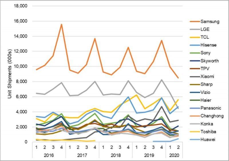 Q2季度全球电视市场规模缩水 TCL海信华为市占率有所上升_-_热点资讯-货源百科88网