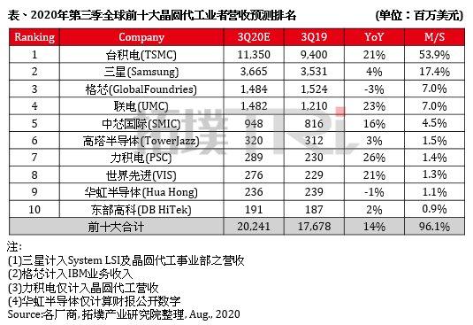 2020年Q3全球前十大晶圆代工厂营收预测排名:台积电稳居第一_-_热点资讯-货源百科88网