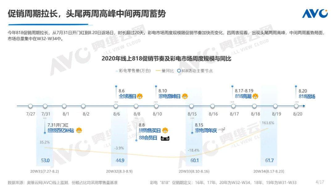 818彩电线上市场规模再攀历史新高 电视市场回暖_-_热点资讯-苏宁优评网