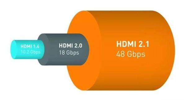 未来电视标配,HDMI 2.1接口有什么必要性?_-_热点资讯-货源百科88网