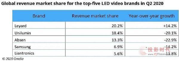 中国LED显示屏市场第二季度强势复苏 租赁需求逐渐回升