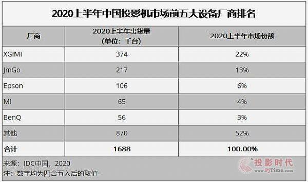 2020上半年中国投影仪市场出货量下滑,但未来仍有较大增长空间