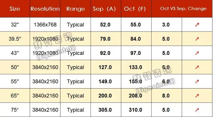 65寸液晶面板10月份再涨8美元,彩电价格还会继续上涨吗_-_热点资讯-艾德百科网