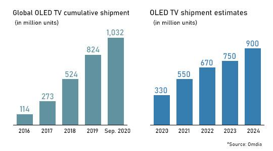 Omdia:全球OLED电视销量突破1000万台_-_热点资讯-苏宁优评网