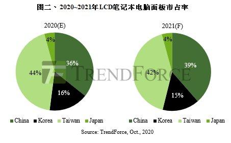 中国大陆面板厂产能转移 显示器面板市占率将过半_-_热点资讯-货源百科88网