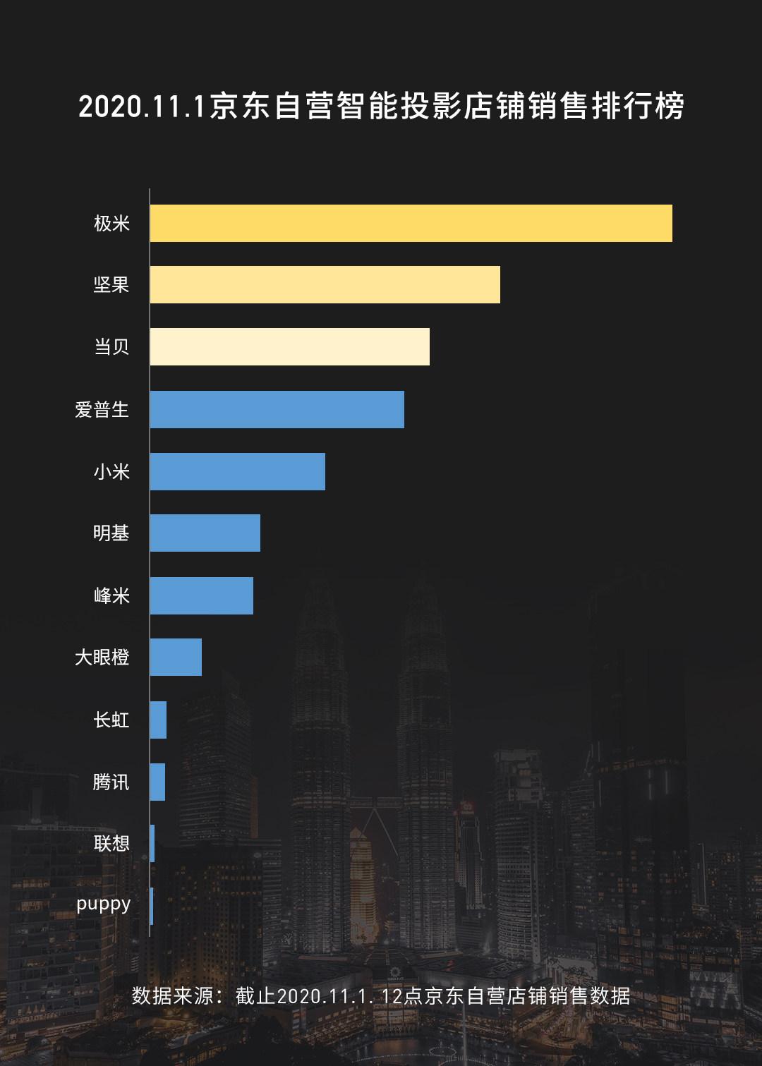 2020双十一智能投影销售排行榜:极米、坚果、当贝三足鼎立