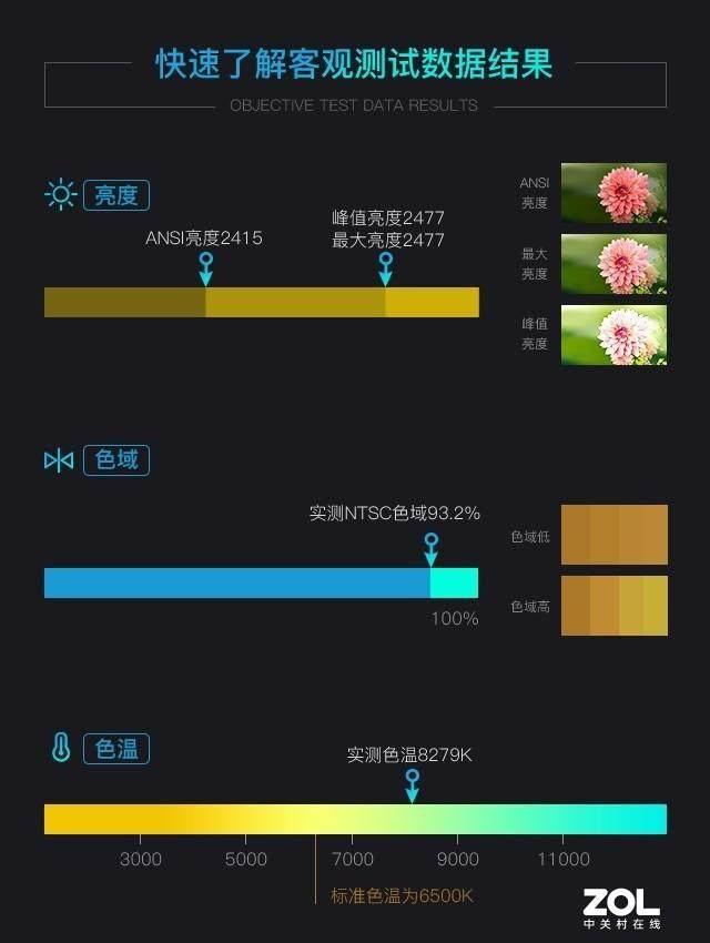 慧示投影仪评测:4K智能投影仪慧示J1全面测评