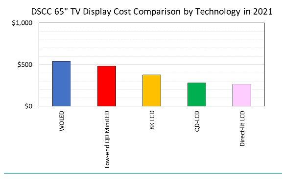 DSCC:预计2021年MiniLED背光出货量将暴增17倍