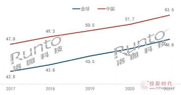中国2020年电视市场品牌格局渐明朗,争夺已在明年 动态 第3张