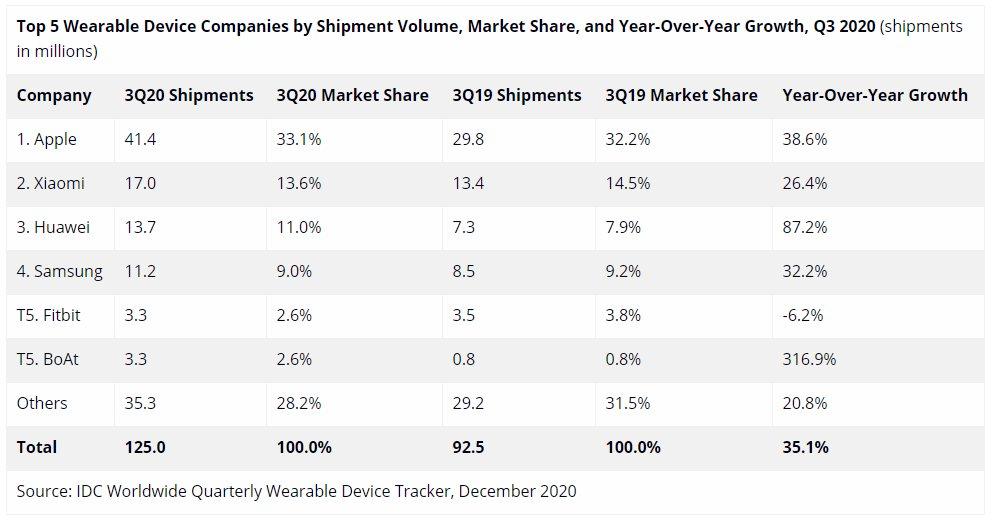 第三季度全球可穿戴设备出货量继续增长,苹果小米华为位居前三