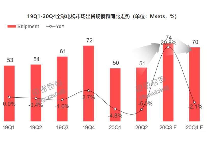 2020年全球彩电市场出货量增长,头部品牌聚集效应明显