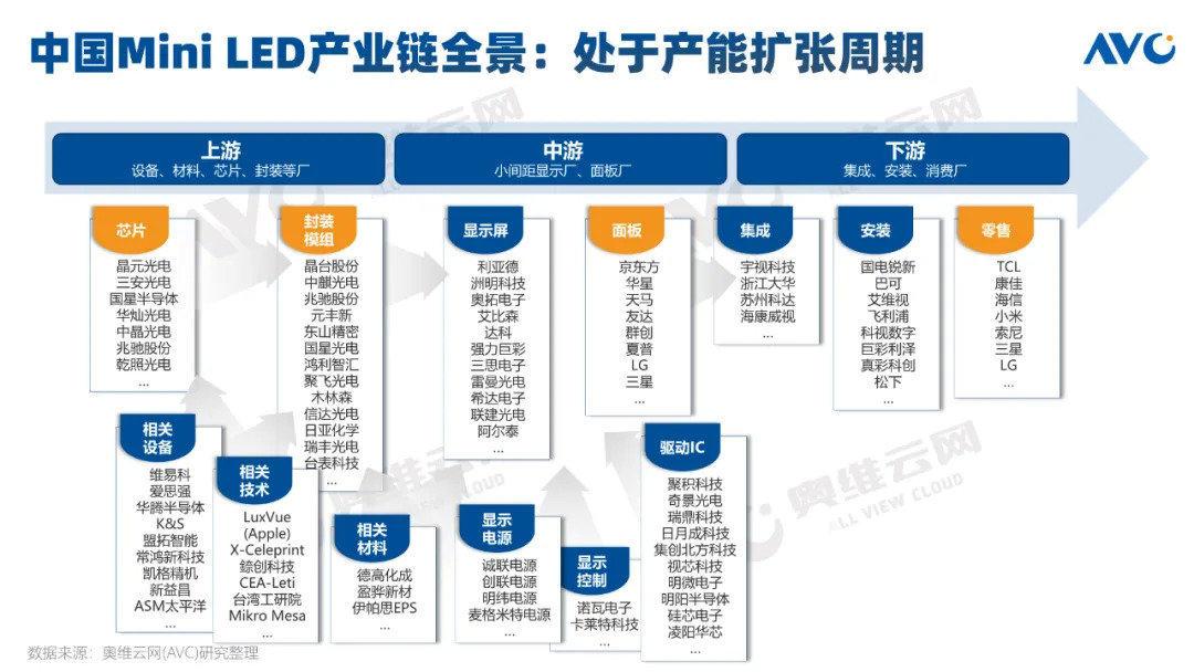 奥维云网:2021年中国Mini LED彩电规模预计突破25万台