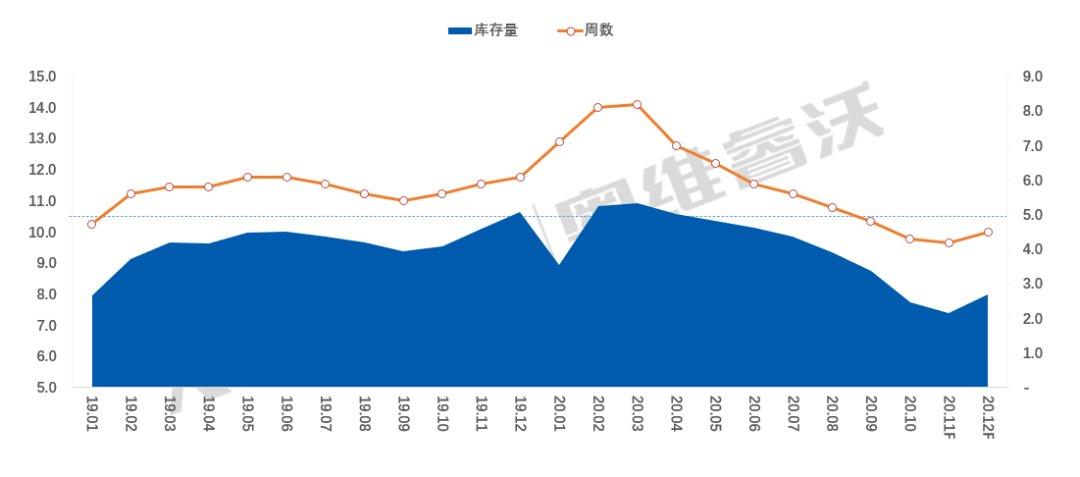 中国电视厂商库存持续低位,明年一季度有望缓解