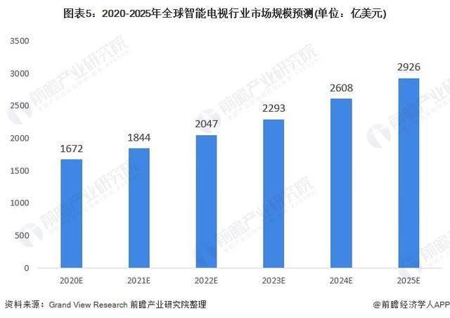 2020年全球智能电视行业发展迅速,家庭渗透率不断提高