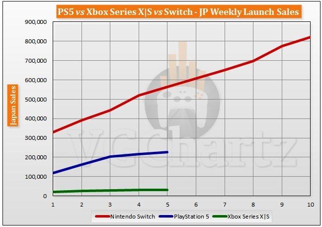 全球游戏主机销量对比:索尼PS5占比 40% 以上