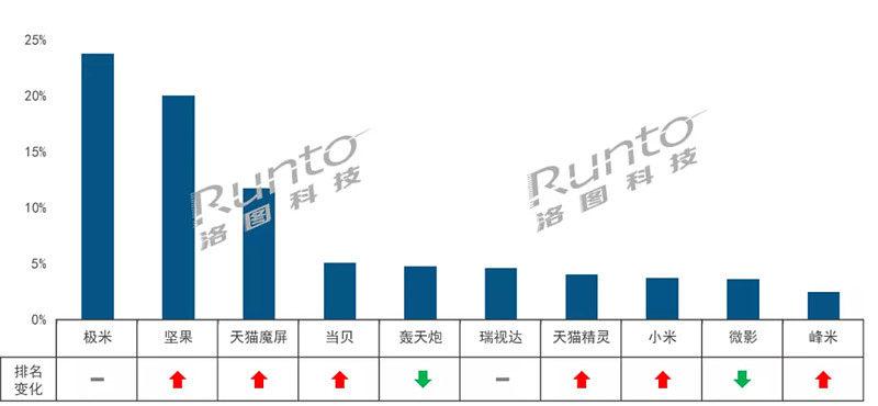 11月智能投影线上市场同比增长38%,首次突破40万台