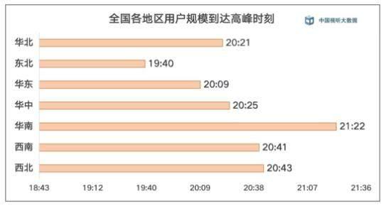电视大屏用户粘性提高 华南地区电视收视活跃时间最晚