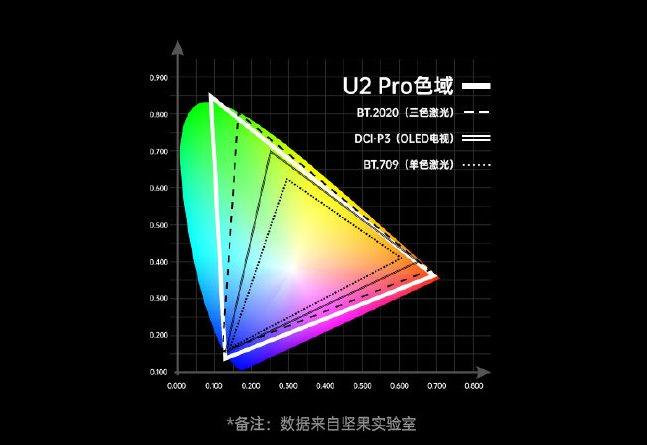 坚果发布三色激光电视坚果U2 Pro 售价39999元