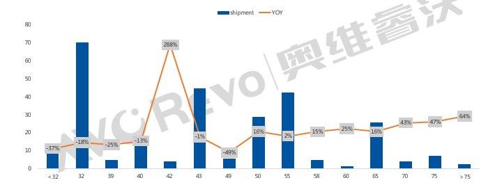 2020年全球电视面板市场:出货量下降5.4%,价格上涨