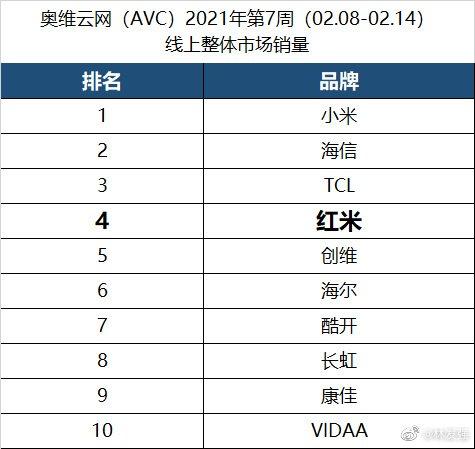 小米电视2020年国内出货量第一,Redmi电视销量稳步增长