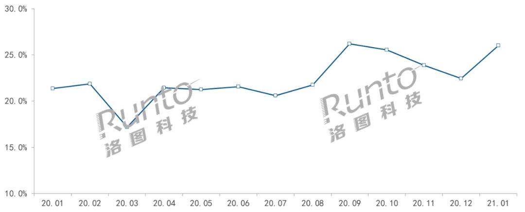 开年首月智能音箱降10%,但屏幕音箱份额涨5个百分点
