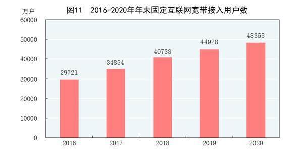 2020年国民经济和社会发展统计公报发布 全年生产电视剧超200部