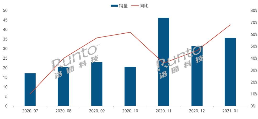 1月智能投影市场增长68%,当贝销量同比超350%