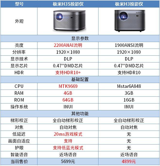极米H3S和极米H3区别对比,哪款更值得买
