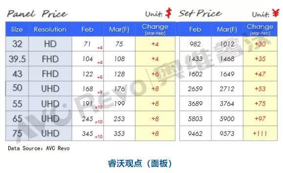 3月液晶面板继续上涨,液晶面板产能逐渐向中国转移