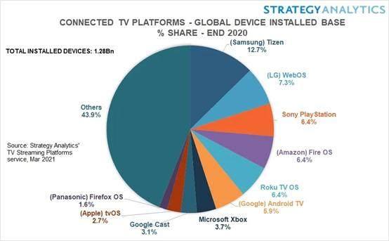 SA:2020年三星Tizen设备全球正在使用数量达1.623亿