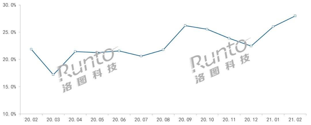 2月智能音箱市场大涨74%,屏幕音箱占比创新高