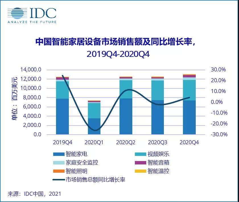 2020年第四季度中国智能家居市场量额齐涨,呈回暖态势