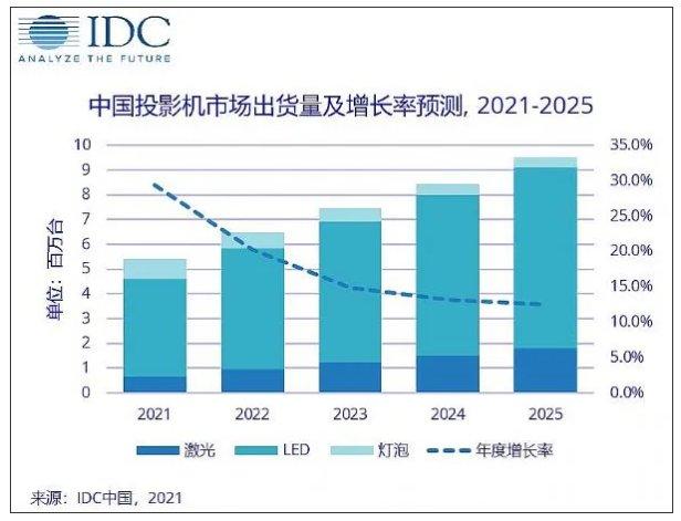 投影机行业需求空间广阔 千万级市场未来可期