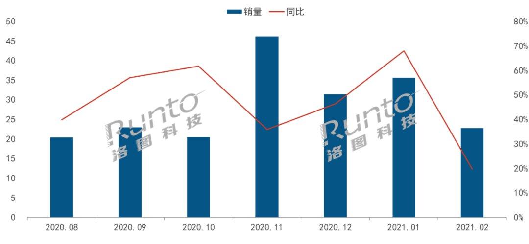 2月淡季智能投影线上销售仍增长20%