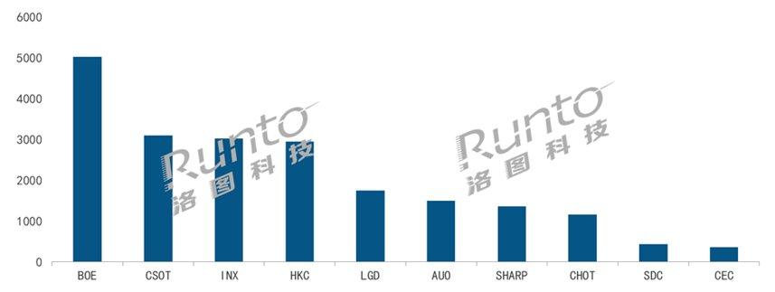 2021年全球液晶电视面板市场2月出货量排名