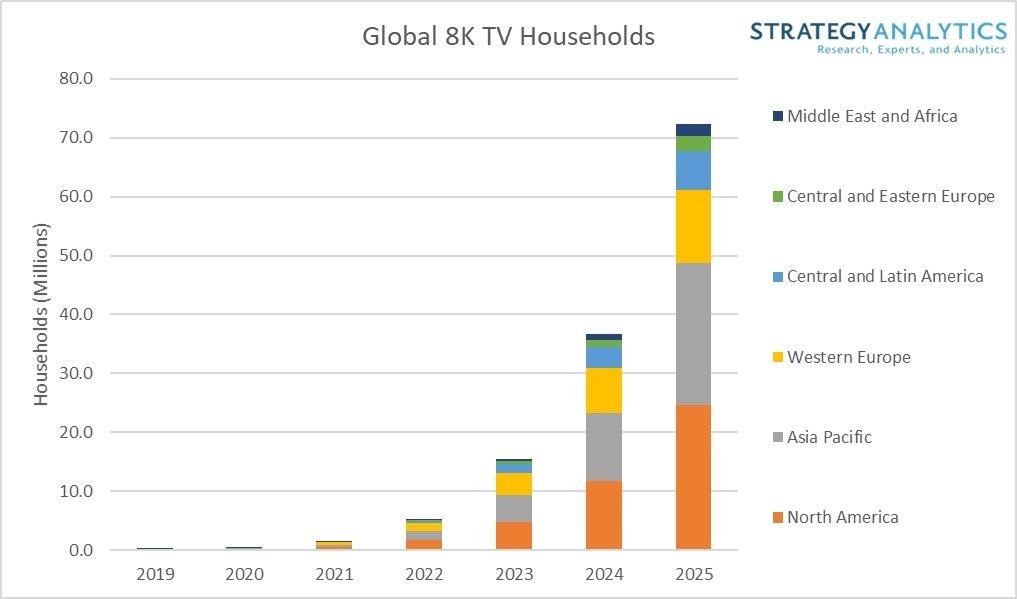 SA:预计2025年全球拥有8K电视的家庭将达到7200万户