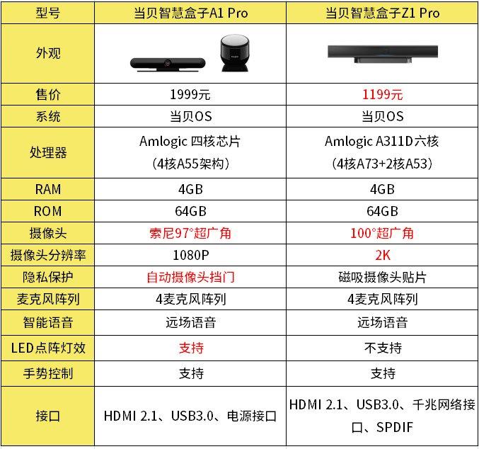 当贝智慧盒子A1 Pro和Z1 Pro对比有什么区别