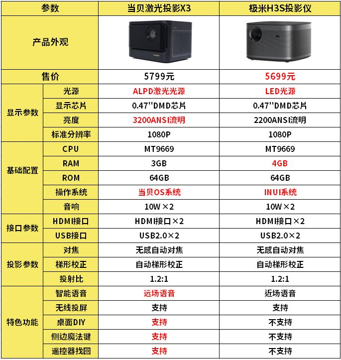当贝激光投影X3和极米H3S区别对比 哪款更值得买